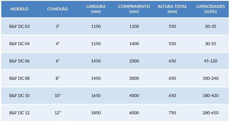 tabela-vazao2